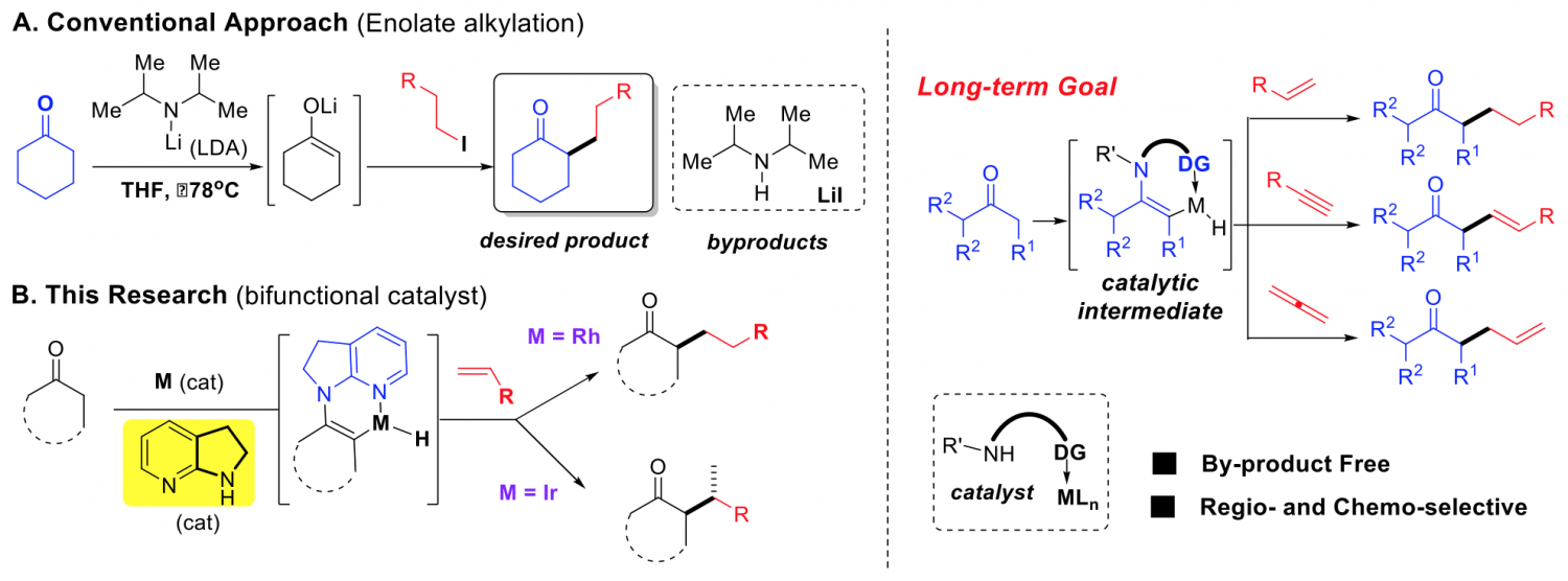 Byproduct Free Alkylation